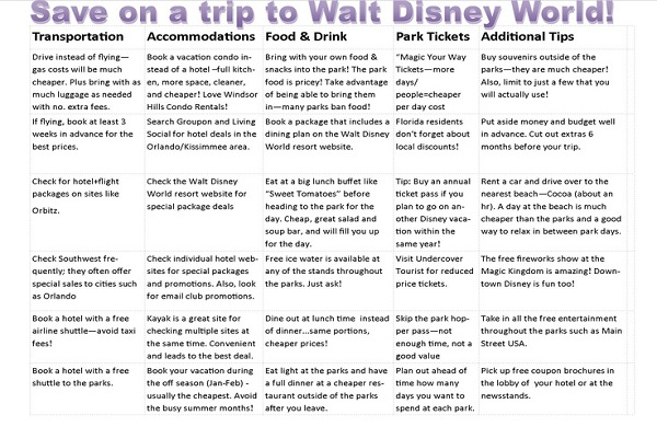 Walt Disney World savings guide