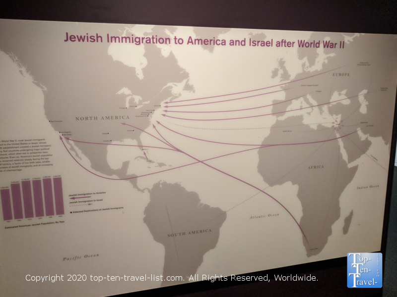 Exhibit at the Museum of American Jewish History in Old City Philadelphia